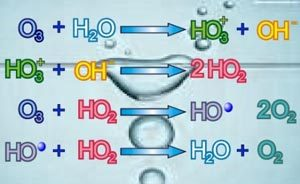 Como desinfecta el ozono