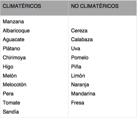 Ejemplo de frutos climatéricos y frutos no climatéricos