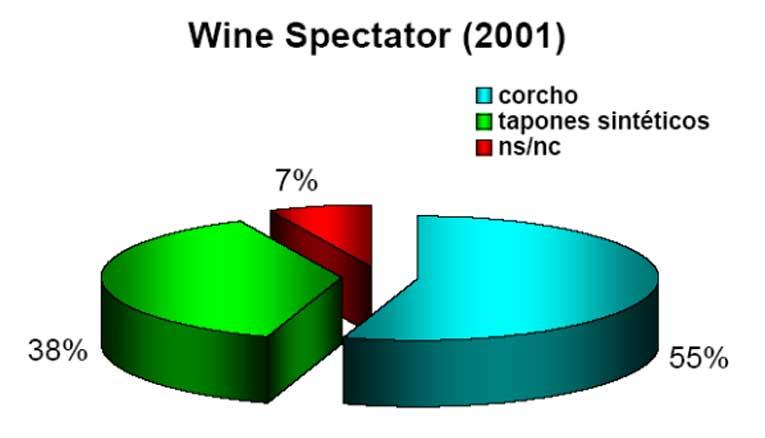 El 55% Los consumidores prefieren tapones de corcho en botellas de vino