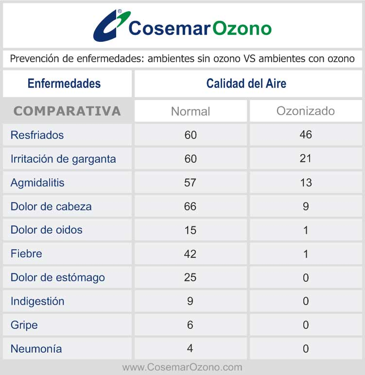 prevención de enfermedades ambientes sin ozono vs ambientes con ozono