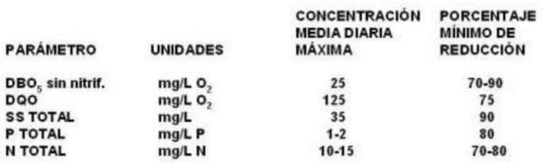 Normativa comunitaria aguas residuales urbanas dc 91-271-CEE límites de vertido o porcentajes de reducción