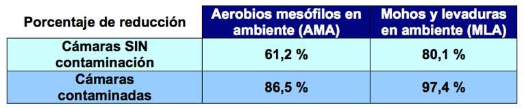Porcentaje reducción cámaras contaminadas y no contaminadas - estudio conservación carne con ozono