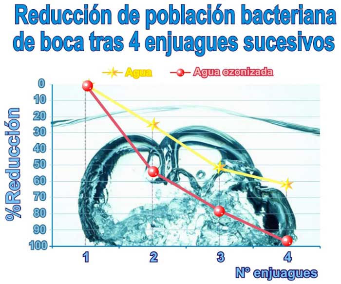 estudio lavado boca agua con ozono enjuague bucal