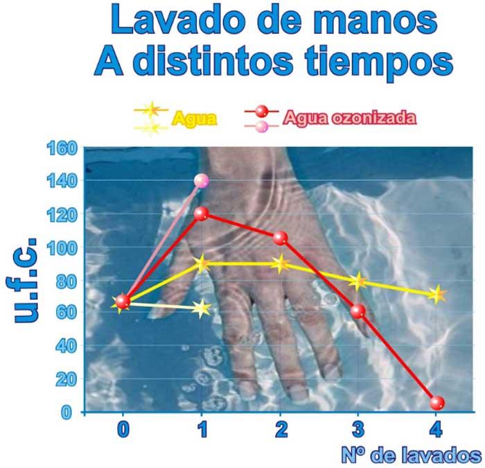 resultado estudio lavado manos desinfectando con agua con ozono