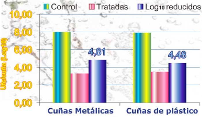resultados estudio lavado y desinfectado de cunas con agua con ozono