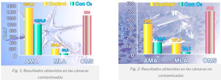resultados obtenidos cámaras contaminadas y no contaminadas - estudio conservación carne con ozono