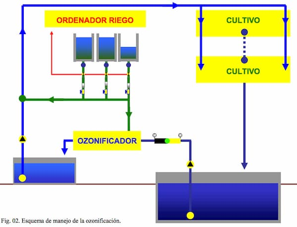 Fig. 02. Esquema de manejo de la ozonificación.