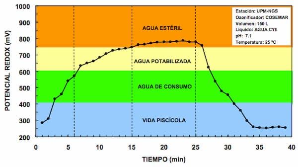 Fig. 01.Evolución del potencial redox en el depósito de recogida de lixiviados.
