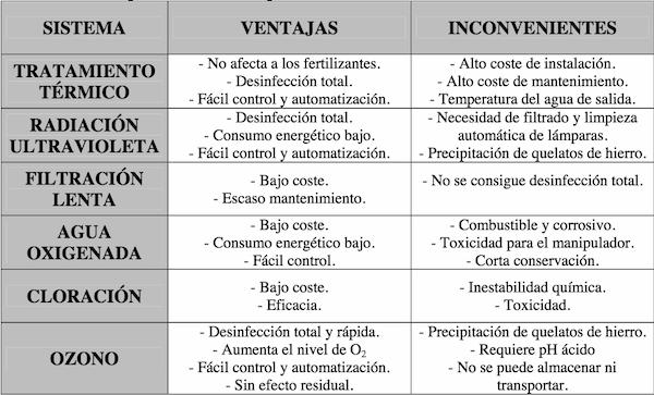 Tabla 01. Ventajas e inconvenientes de los distintos sistemas de desinfección de la DNR para cultivos hidropónicos.